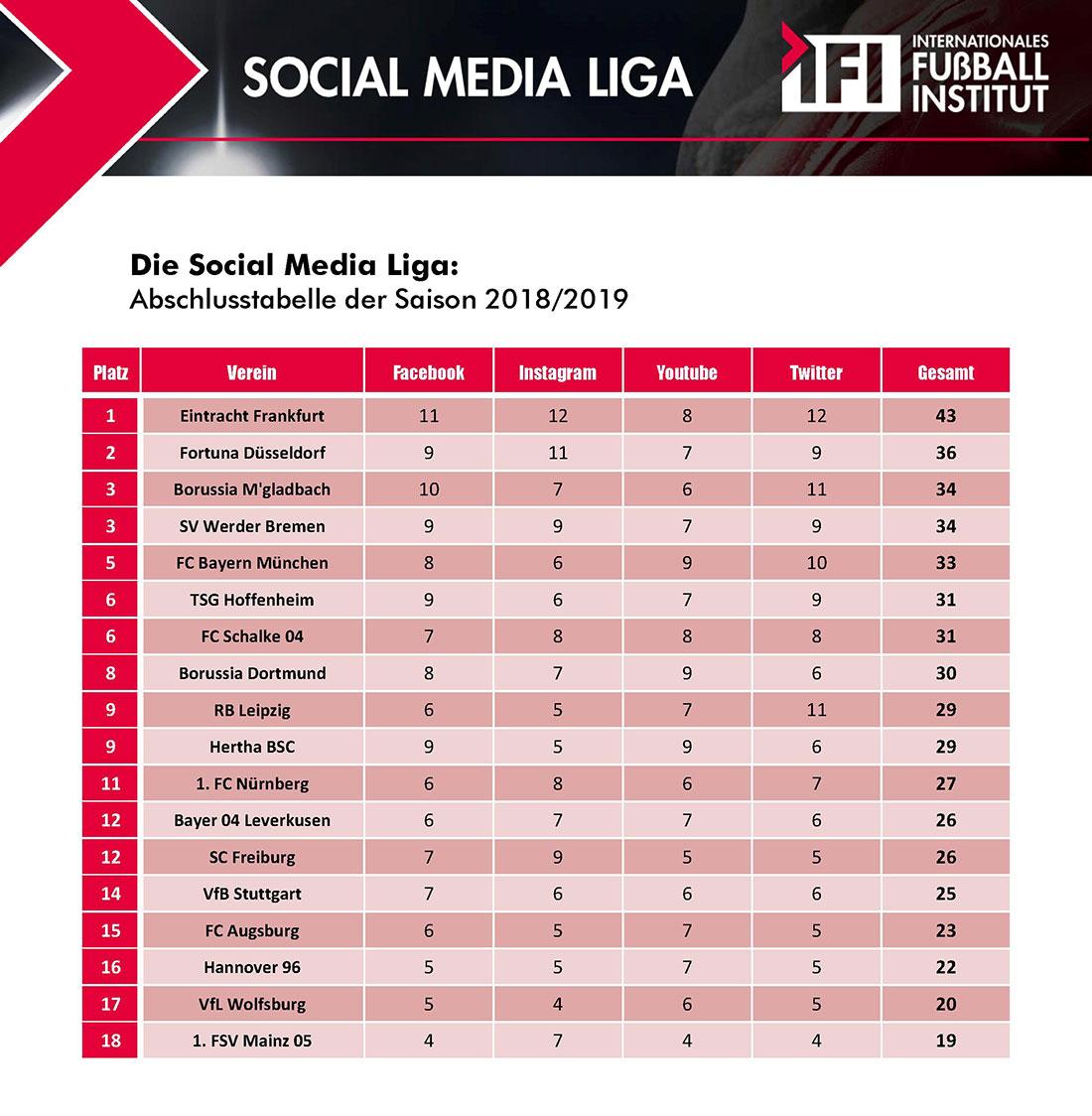 Tabelle Social Media Liga